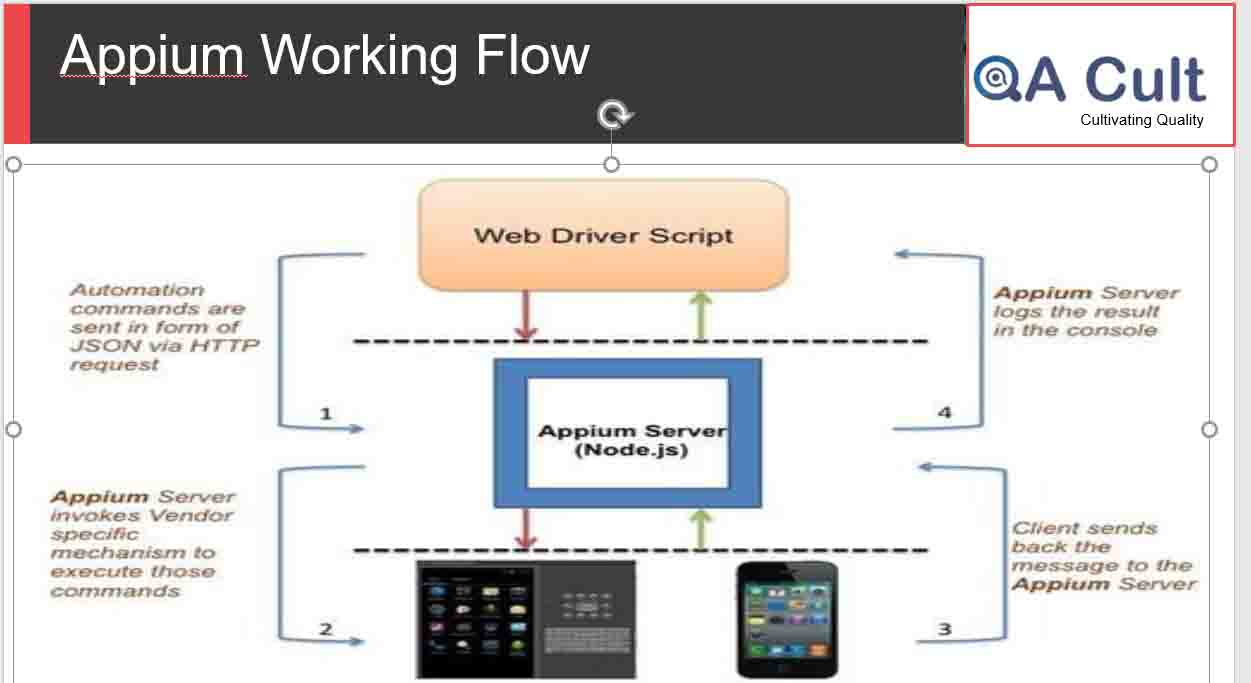 Mobile Automation Tool Appium in Android and its workflow